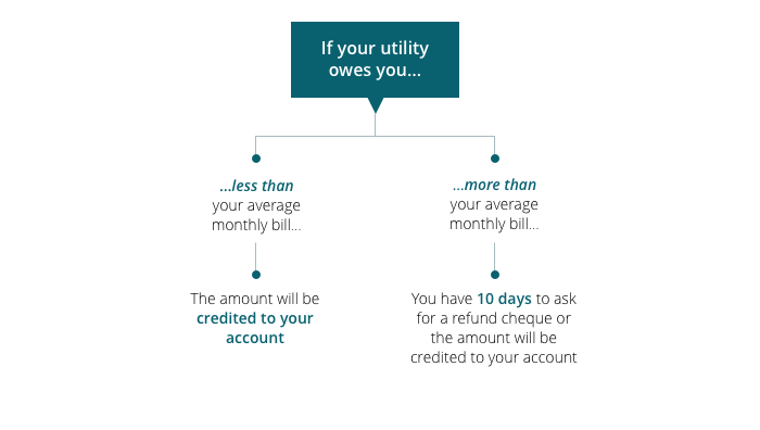a utility hook up or work order