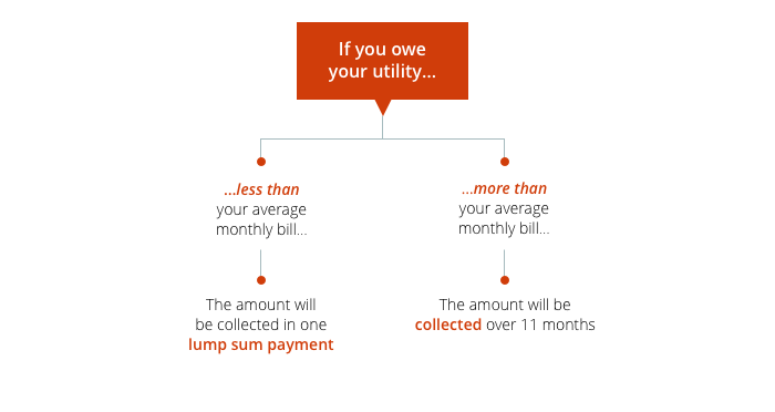 equal payment plans - if you owe your utility