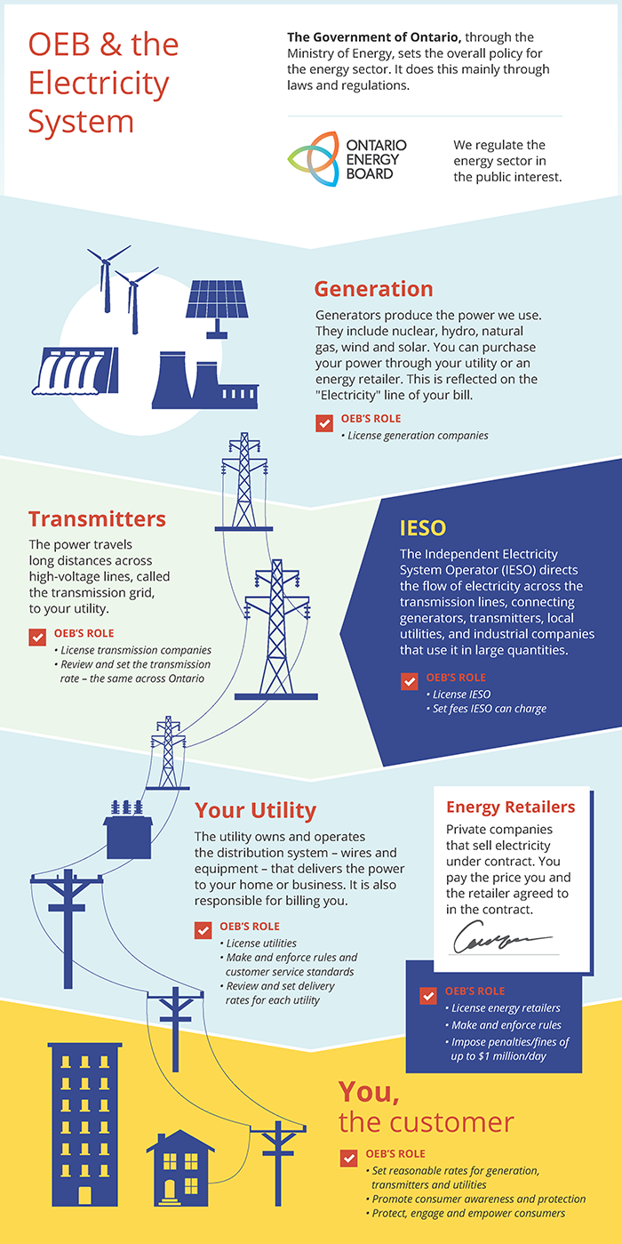 the electricity sector